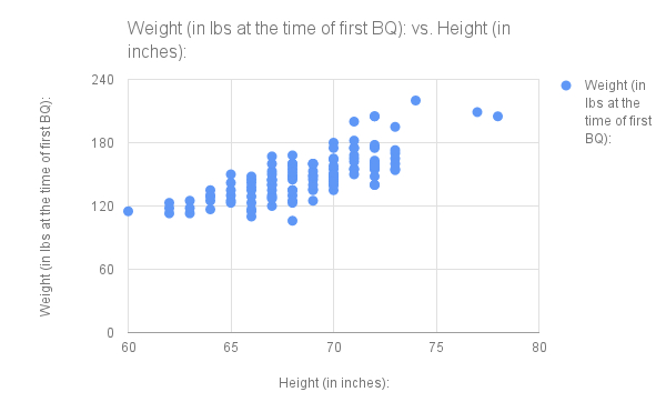 BQQ weight height (all)