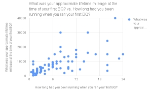 Data Analysis of runners who've qualified for Boston